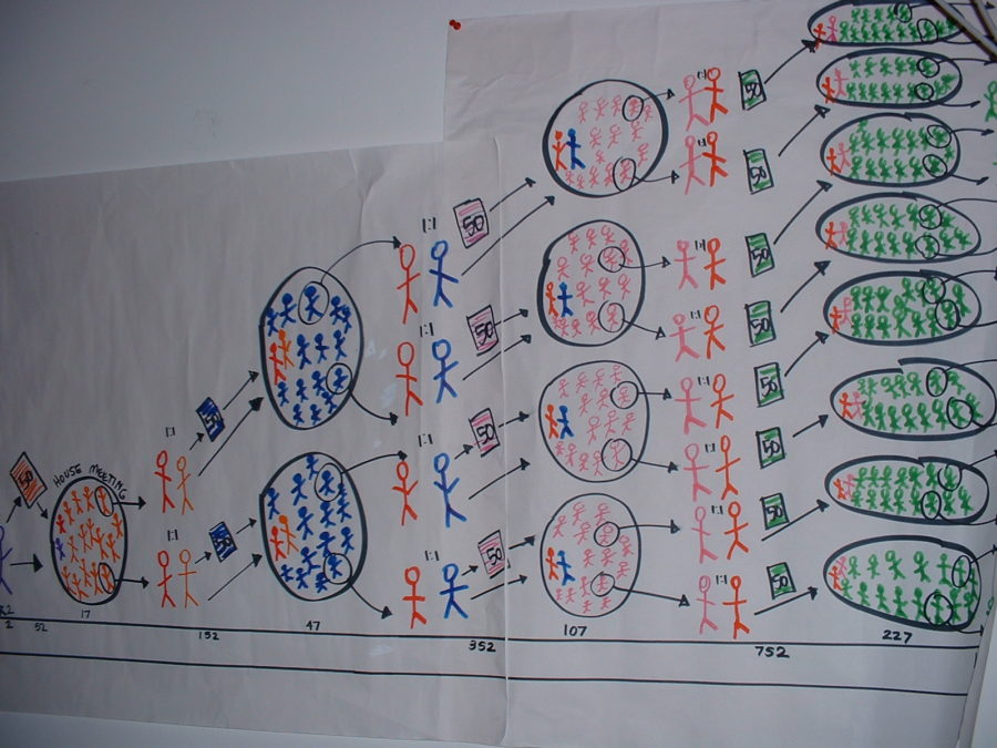 Photo of a diagram of how grassroots organizing works drawn on large easel-size post-it notes at Howard Dean for President's New Hampshire HQ in Manchester, January 24, 2004